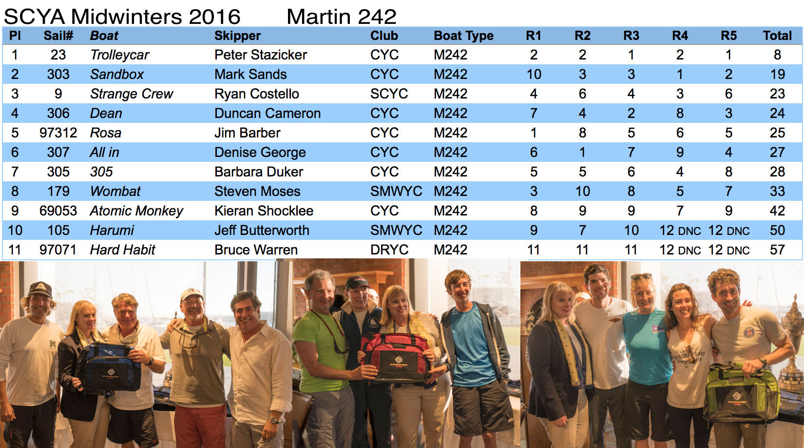 Midwinters 2016 results & pics